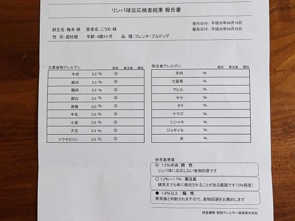 リンパ球反応検査結果2018